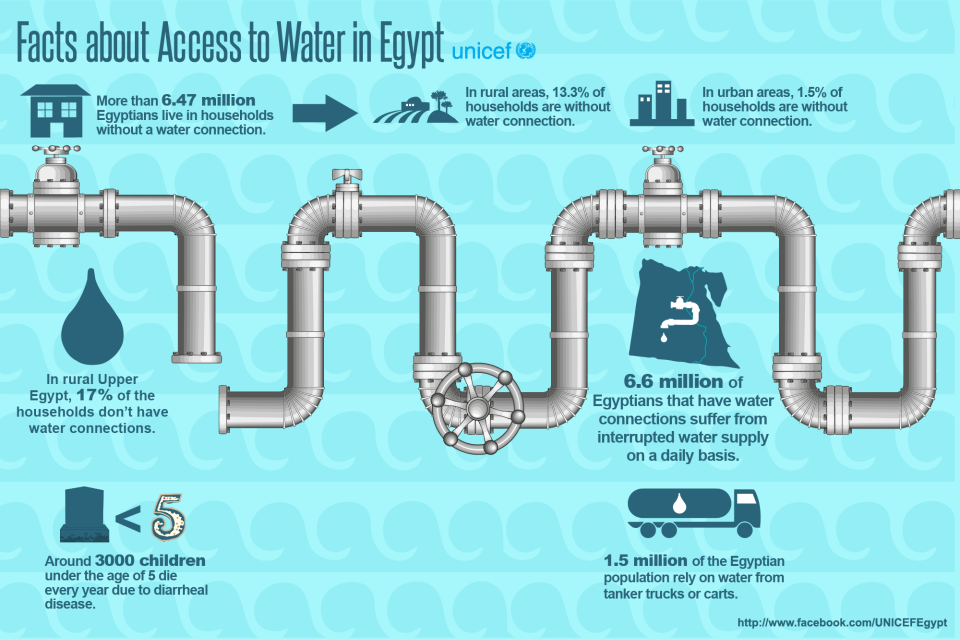 TAD_UI04_facts_about_access_to_water_in_egypt_EN